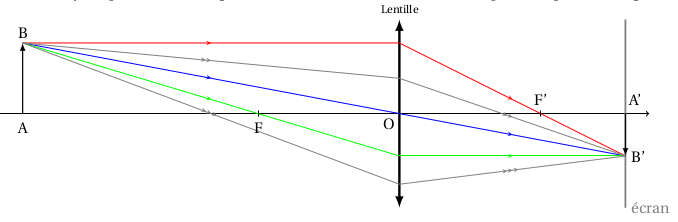 réfraction limite